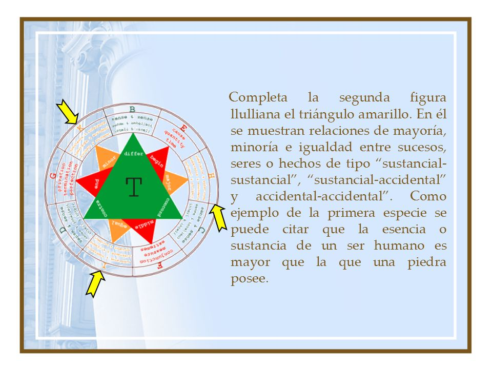 Completa la segunda figura llulliana el triángulo amarillo. En él se muestran relaciones de mayoría, minoría e igualdad entre sucesos, seres o hechos