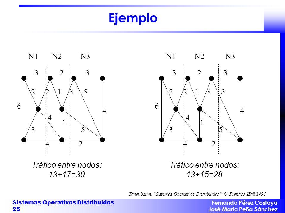 Fernando Pérez Costoya José María Peña Sánchez Sistemas Operativos Distribuidos 25 Ejemplo Tráfico entre nodos: 13+17=30 Tráfico entre nodos: 13+15=28