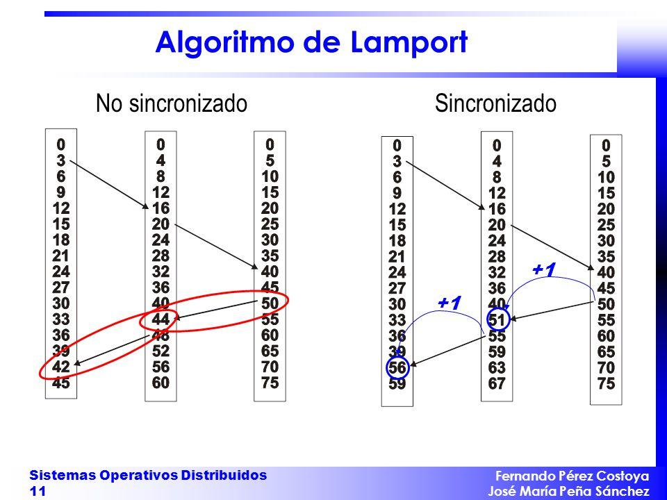 Fernando Pérez Costoya José María Peña Sánchez Sistemas Operativos Distribuidos 11 Algoritmo de Lamport No sincronizado Sincronizado +1