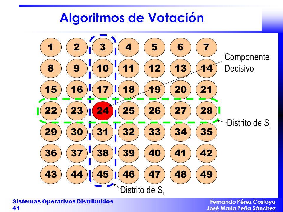 Fernando Pérez Costoya José María Peña Sánchez Sistemas Operativos Distribuidos 41 Algoritmos de Votación 1234567 891011121314 15161718192021 22232425