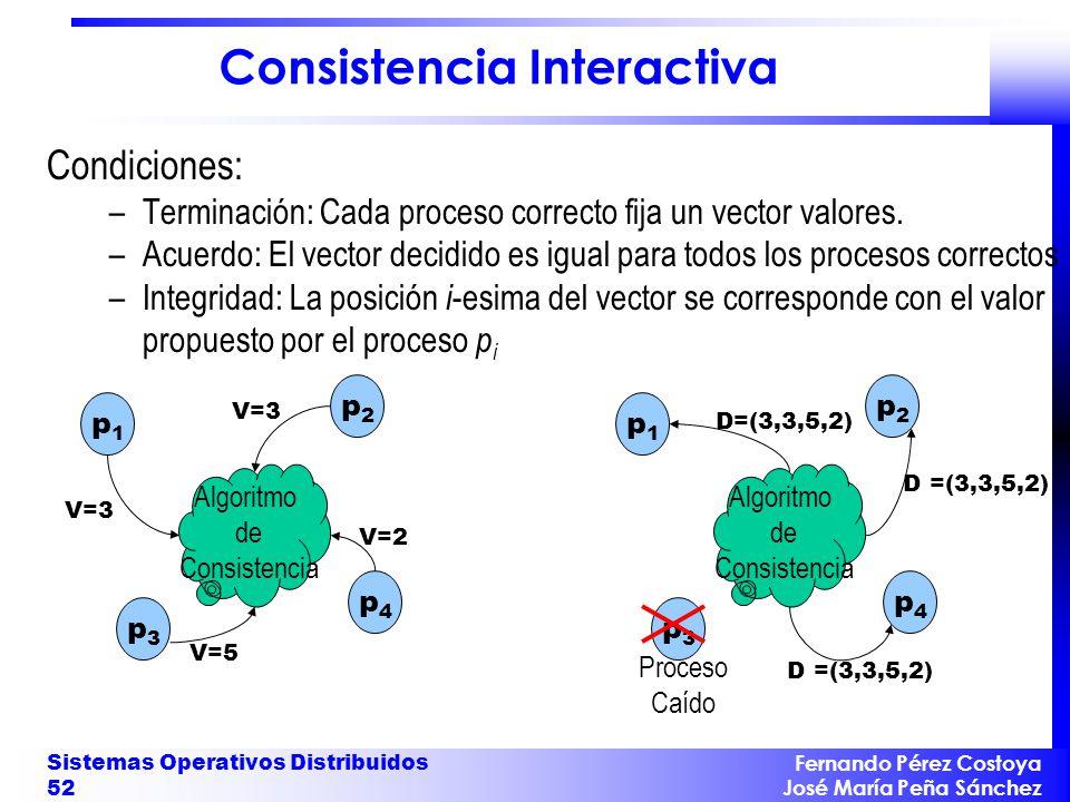 Fernando Pérez Costoya José María Peña Sánchez Sistemas Operativos Distribuidos 52 Consistencia Interactiva Condiciones: –Terminación: Cada proceso co