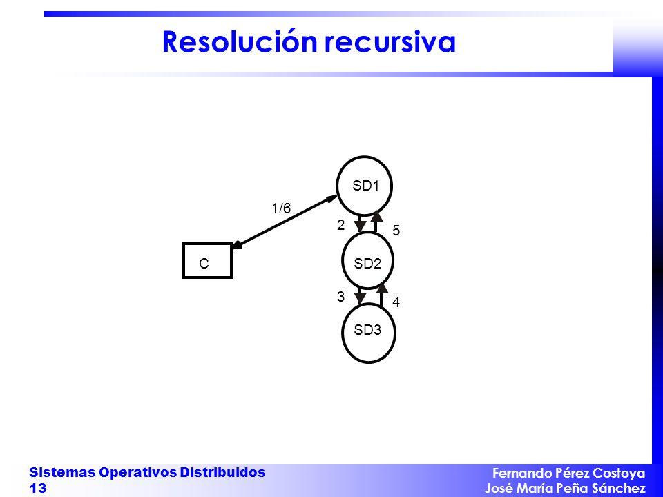 Fernando Pérez Costoya José María Peña Sánchez Sistemas Operativos Distribuidos 13 Resolución recursiva C 2 1/6 3 SD1 SD2 SD3SD3 4 5