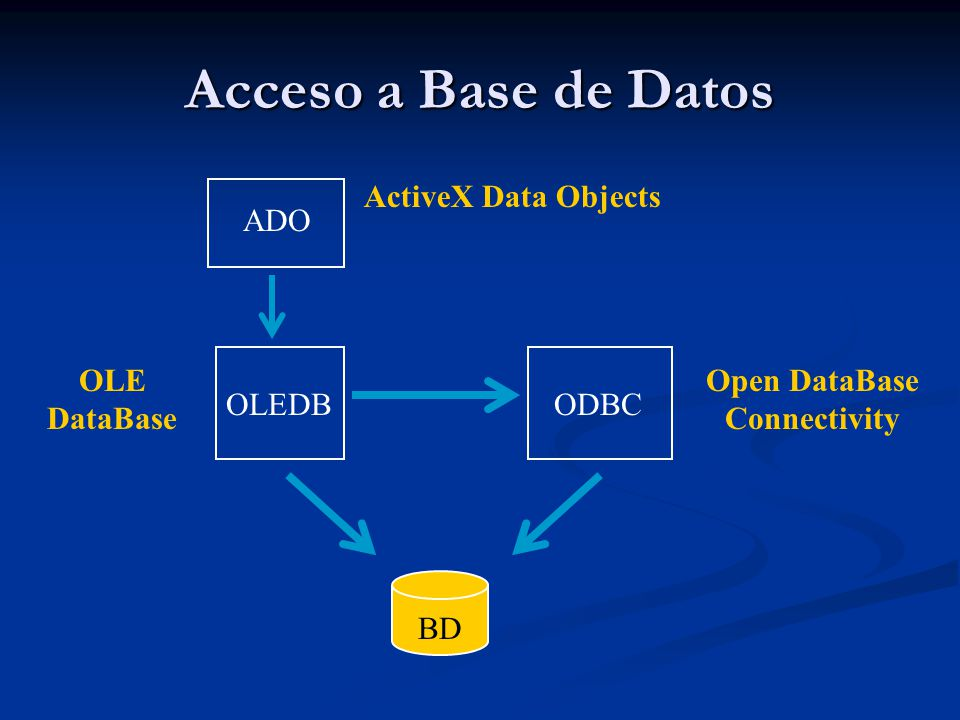 Acceso a Base de Datos ADO OLEDBODBC ActiveX Data Objects BD Open DataBase Connectivity OLE DataBase
