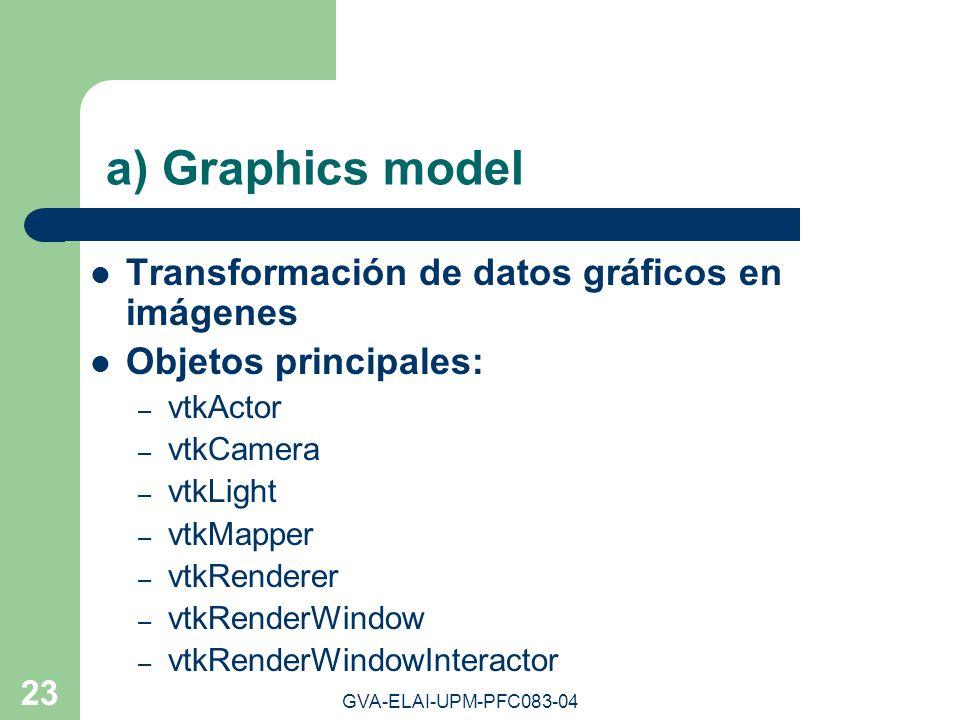 GVA-ELAI-UPM-PFC083-04 23 a) Graphics model Transformación de datos gráficos en imágenes Objetos principales: – vtkActor – vtkCamera – vtkLight – vtkM