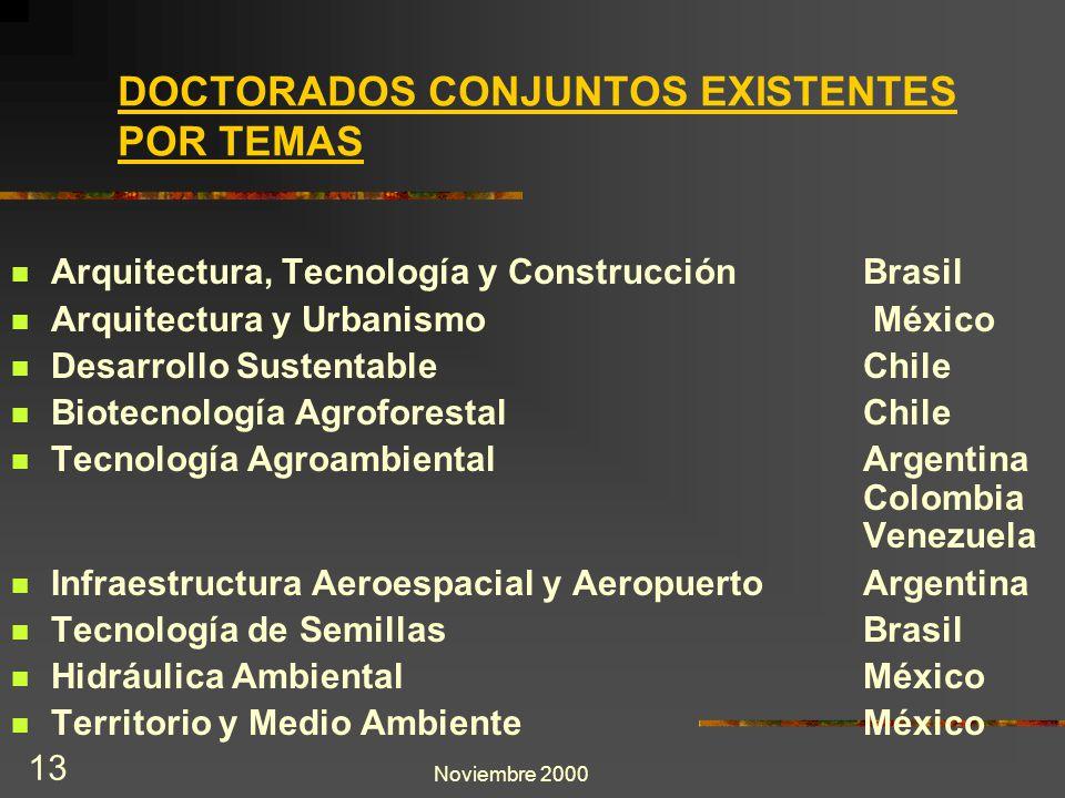 Noviembre 2000 13 Arquitectura, Tecnología y Construcción Brasil Arquitectura y Urbanismo México Desarrollo Sustentable Chile Biotecnología Agroforest