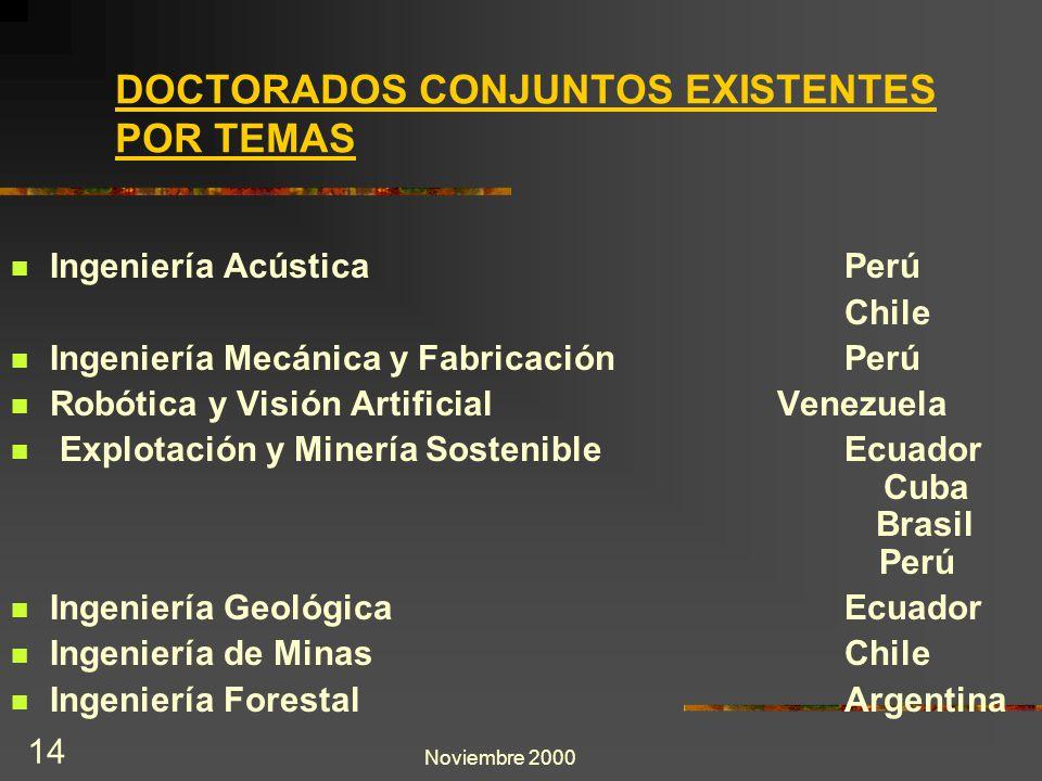 Noviembre 2000 14 Ingeniería Acústica Perú Chile Ingeniería Mecánica y Fabricación Perú Robótica y Visión Artificial Venezuela Explotación y Minería S