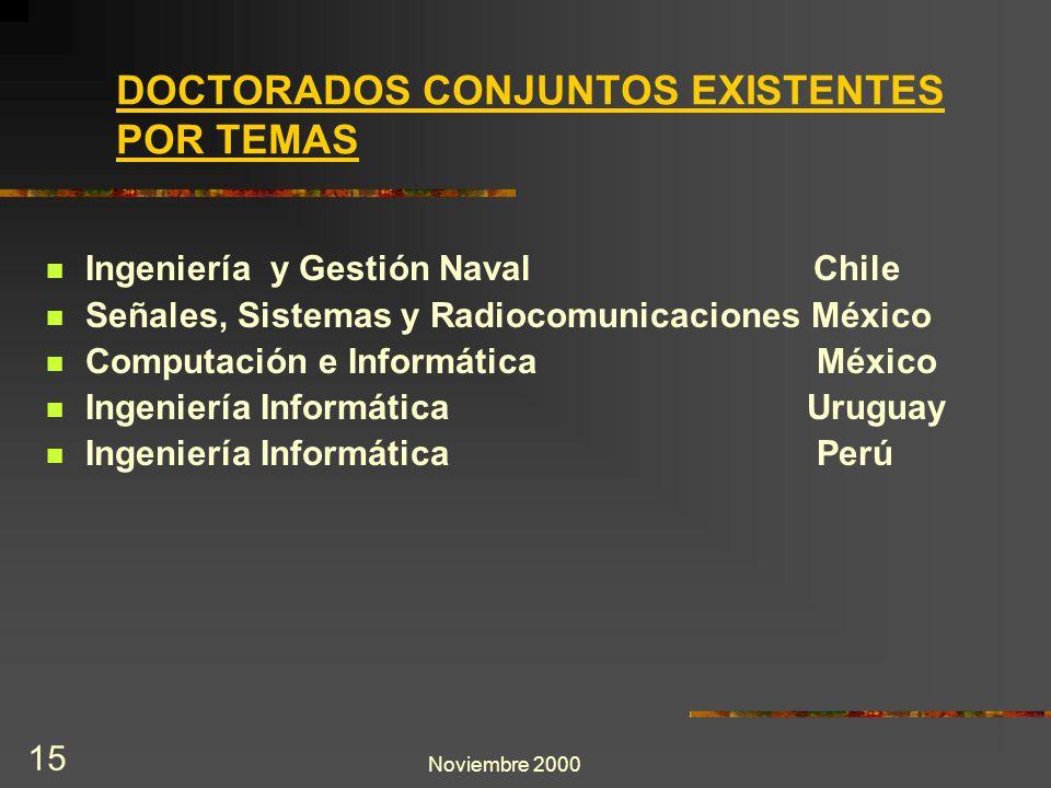 Noviembre 2000 15 Ingeniería y Gestión Naval Chile Señales, Sistemas y Radiocomunicaciones México Computación e Informática México Ingeniería Informát