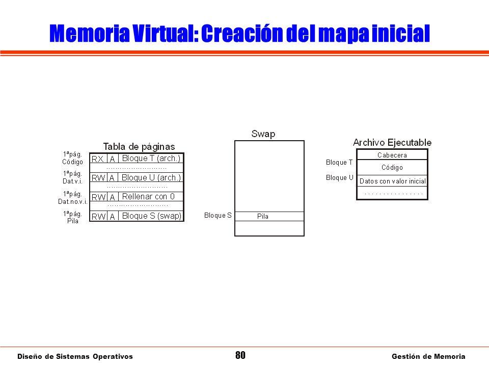 Diseño de Sistemas Operativos 80 Gestión de Memoria Memoria Virtual: Creación del mapa inicial