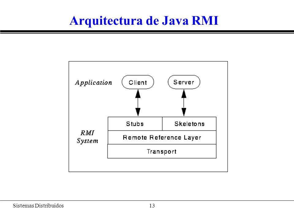 Sistemas Distribuidos 14 Arquitectura de Java RMI Nivel de transporte: se encarga de las comunicaciones y de establecer las conexiones necesarias Nivel de gestión de referencias remotas: trata los aspectos relacionados con el comportamiento esperado de las referencias remotas (mecanismos de recuperación, etc.) Nivel de resguardo/esqueleto (proxy/skeleton) que se encarga del aplanamiento (serialización) de los parámetros –proxy: resguardo local.