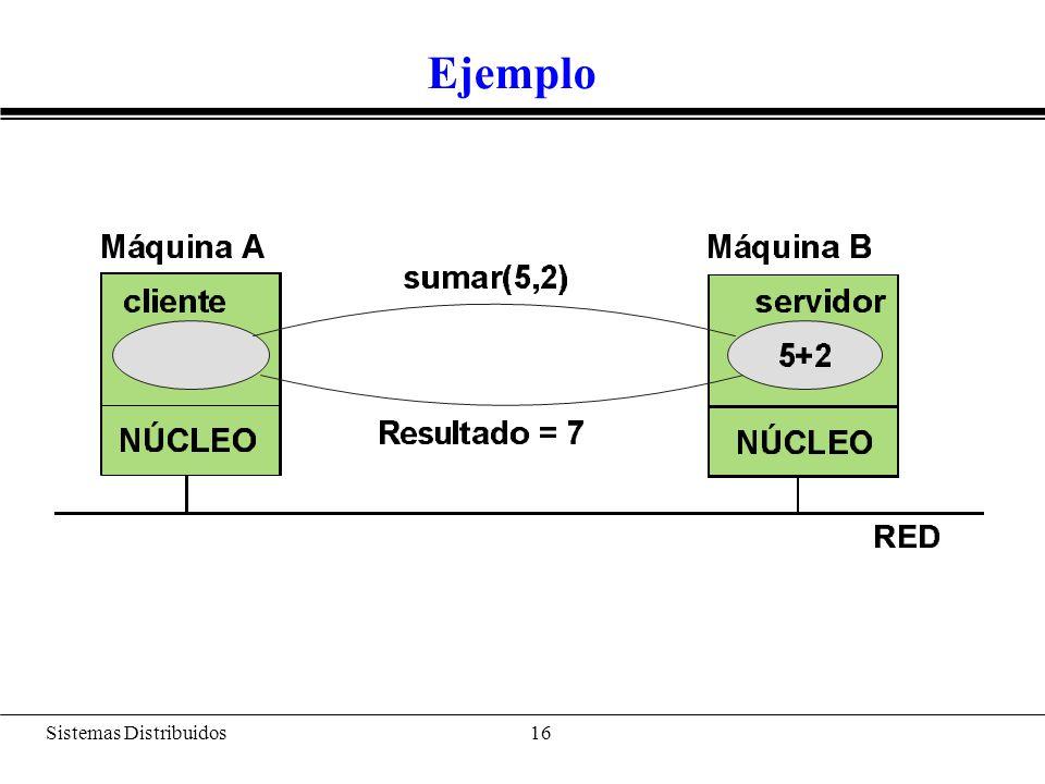 Sistemas Distribuidos 17 Modelización de la interfaz remota (Sumador) public interface Sumador extends java.rmi.Remote { public int sumar(int a, int b) throws java.rmi.RemoteException; }