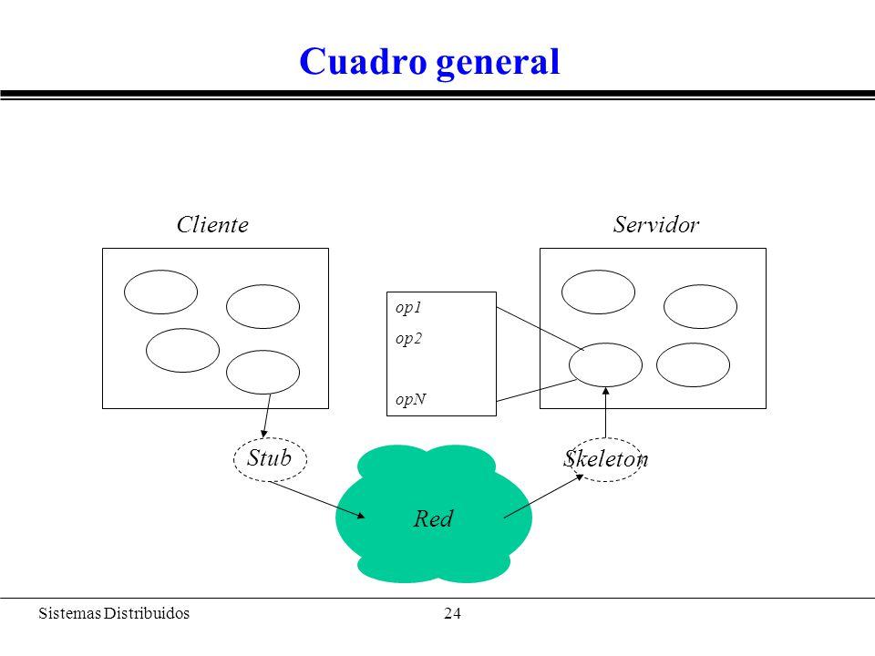 Sistemas Distribuidos 25 ¿Cómo se ejecuta.