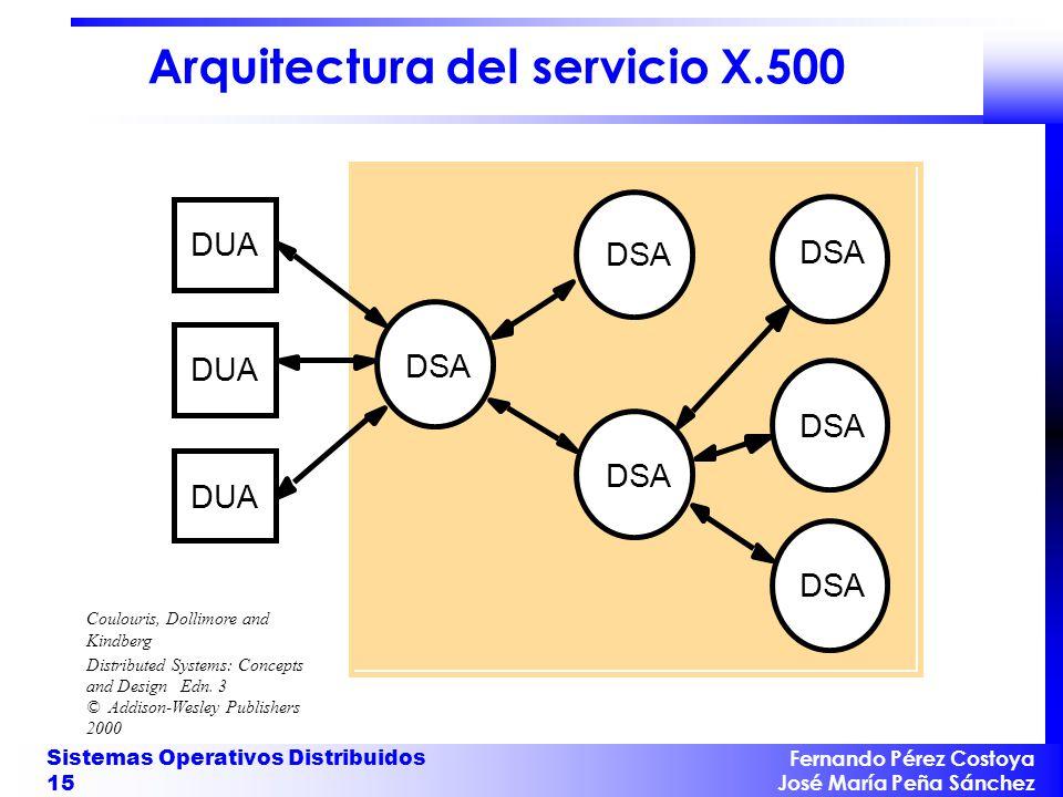 Fernando Pérez Costoya José María Peña Sánchez Sistemas Operativos Distribuidos 15 Arquitectura del servicio X.500 DSA DUA Coulouris, Dollimore and Ki