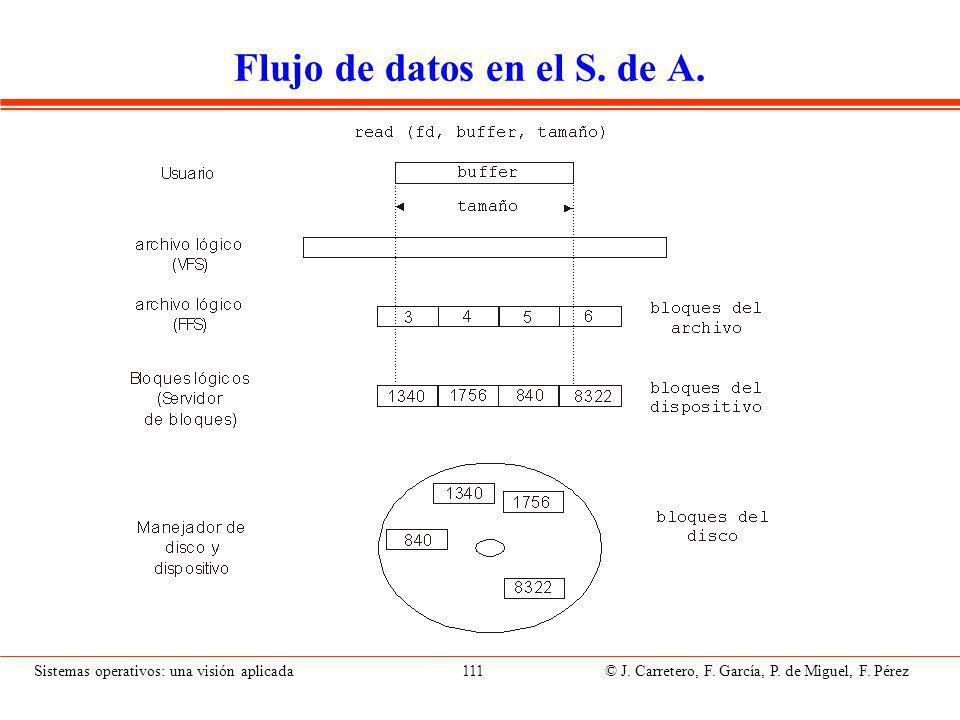 Sistemas operativos: una visión aplicada 111 © J.Carretero, F.