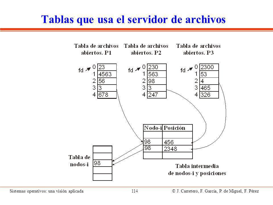 Sistemas operativos: una visión aplicada 114 © J.Carretero, F.