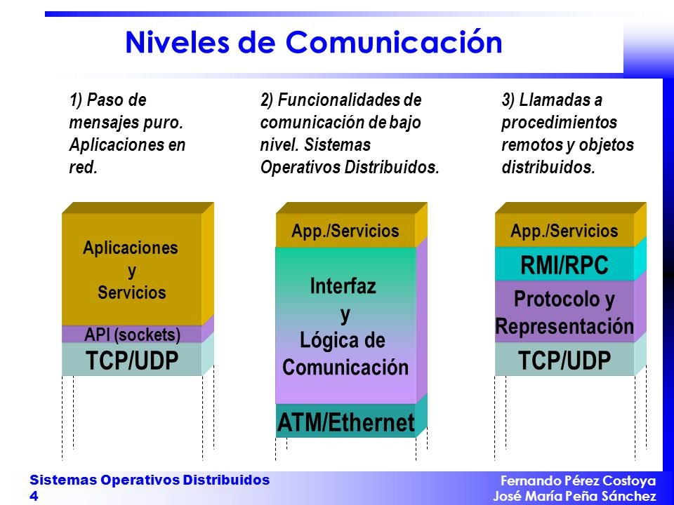 Fernando Pérez Costoya José María Peña Sánchez Sistemas Operativos Distribuidos 4 Niveles de Comunicación TCP/UDP Protocolo y Representación RMI/RPC App./Servicios 3) Llamadas a procedimientos remotos y objetos distribuidos.