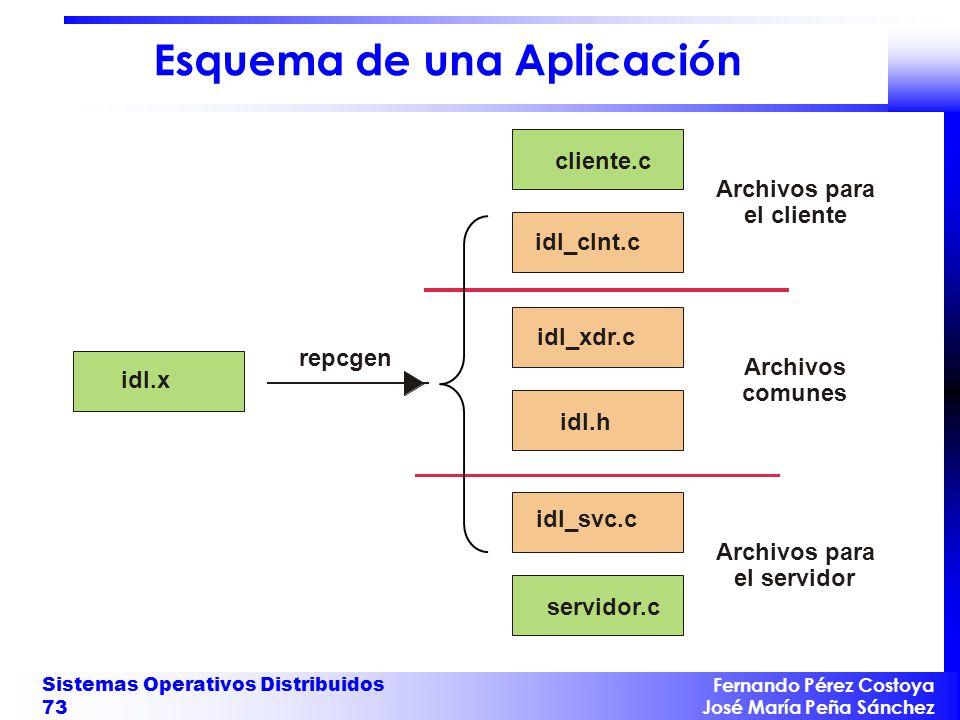 Fernando Pérez Costoya José María Peña Sánchez Sistemas Operativos Distribuidos 73 idl.x repcgen idl_svc.c servidor.c idl.h idl_xdr.c idl_clnt.c clien