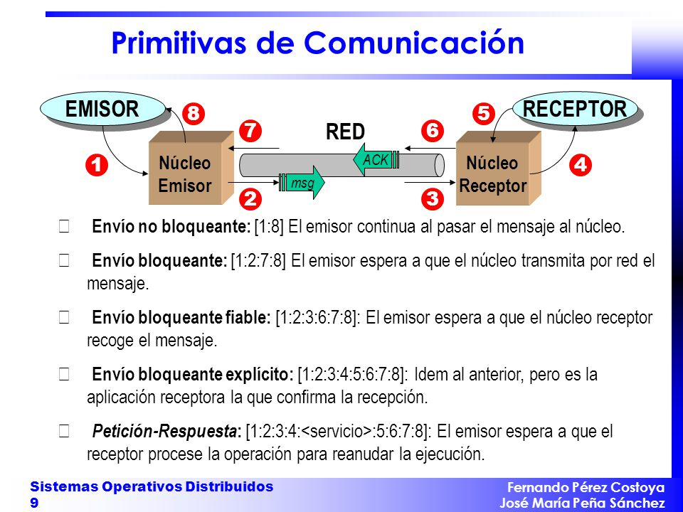 Fernando Pérez Costoya José María Peña Sánchez Sistemas Operativos Distribuidos 9 Primitivas de Comunicación EMISOR Núcleo Emisor RED RECEPTOR Núcleo