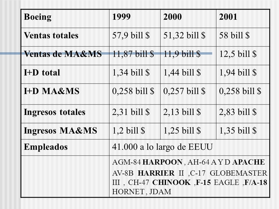 Boeing199920002001 Ventas totales57,9 bill $51,32 bill $58 bill $ Ventas de MA&MS11,87 bill $11,9 bill $12,5 bill $ I+D total1,34 bill $1,44 bill $1,9