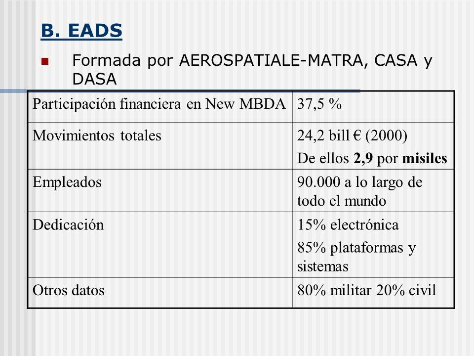 B. EADS Formada por AEROSPATIALE-MATRA, CASA y DASA Participación financiera en New MBDA37,5 % Movimientos totales24,2 bill (2000) De ellos 2,9 por mi