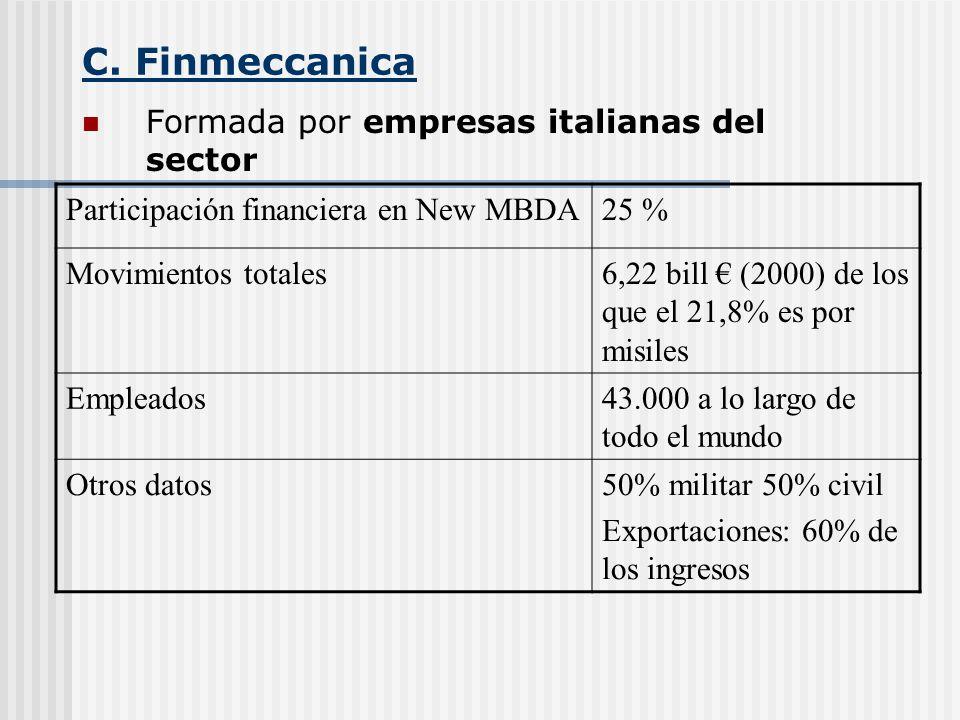 C. Finmeccanica Formada por empresas italianas del sector Participación financiera en New MBDA25 % Movimientos totales6,22 bill (2000) de los que el 2
