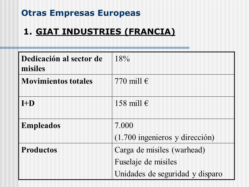 Otras Empresas Europeas 1.GIAT INDUSTRIES (FRANCIA) Dedicación al sector de misiles 18% Movimientos totales770 mill I+D158 mill Empleados7.000 (1.700