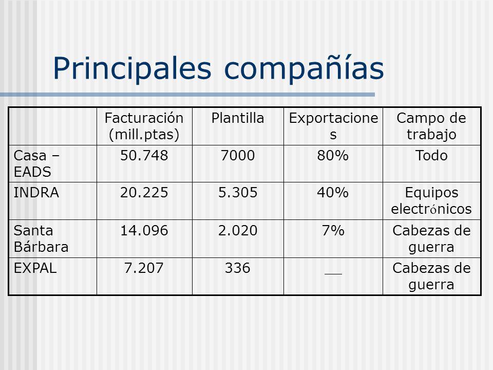 Principales compañías __ 7% 40% 80% Exportacione s Cabezas de guerra 3367.207EXPAL Cabezas de guerra 2.02014.096Santa Bárbara Equipos electr ó nicos 5