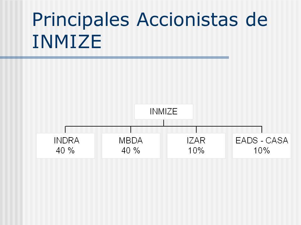 Principales Accionistas de INMIZE