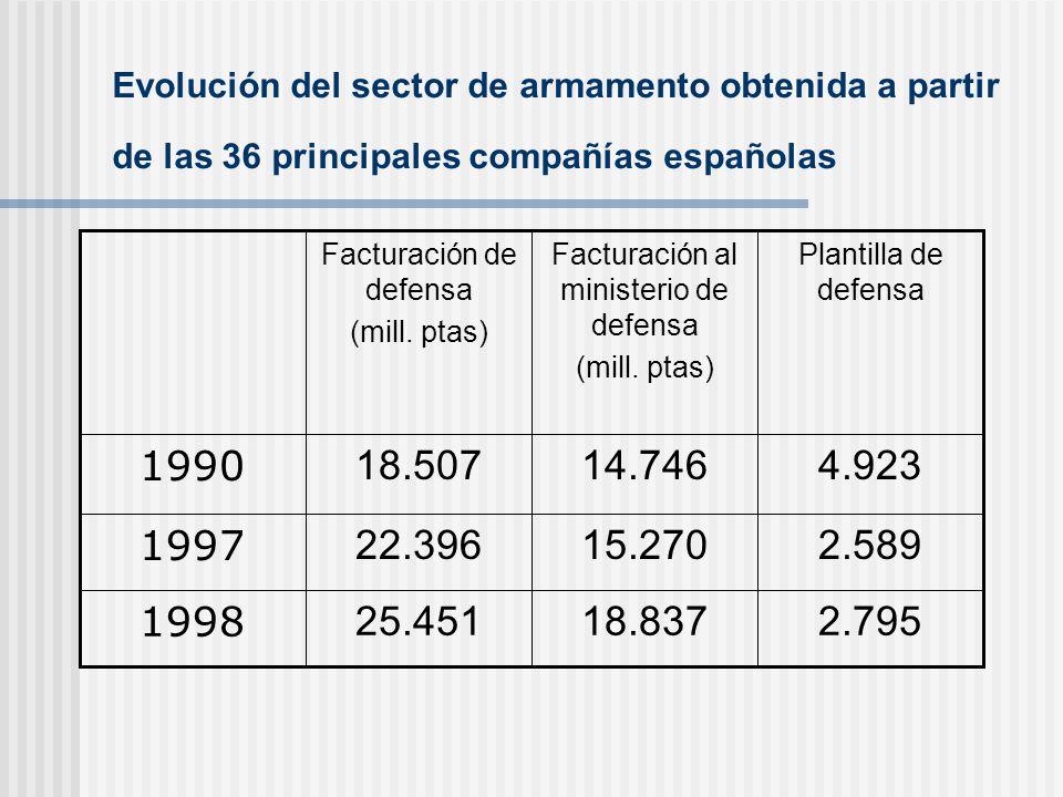 Evolución del sector de armamento obtenida a partir de las 36 principales compañías españolas Plantilla de defensa Facturación al ministerio de defens