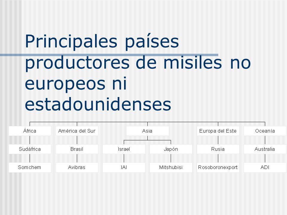 Principales países productores de misiles no europeos ni estadounidenses