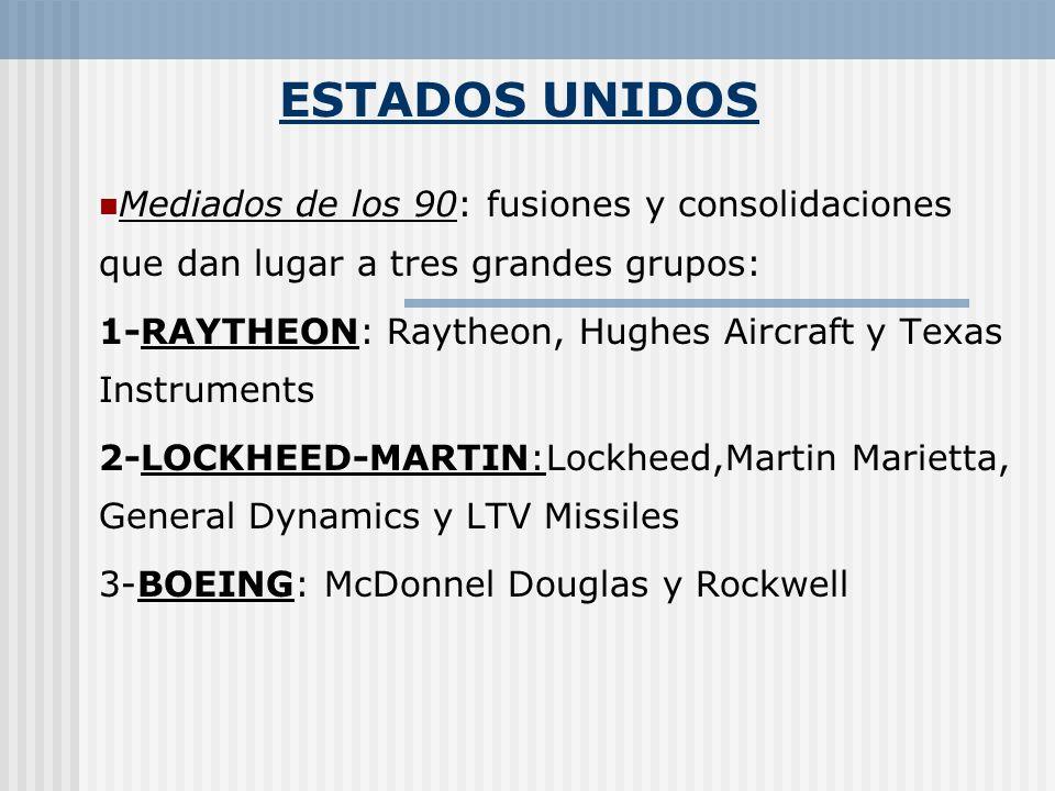 ESTADOS UNIDOS Mediados de los 90: fusiones y consolidaciones que dan lugar a tres grandes grupos: 1-RAYTHEON: Raytheon, Hughes Aircraft y Texas Instr