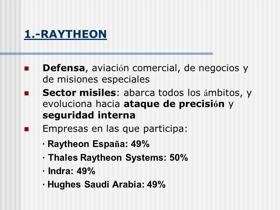 1.-RAYTHEON Defensa, aviaci ó n comercial, de negocios y de misiones especiales Sector misiles: abarca todos los á mbitos, y evoluciona hacia ataque d