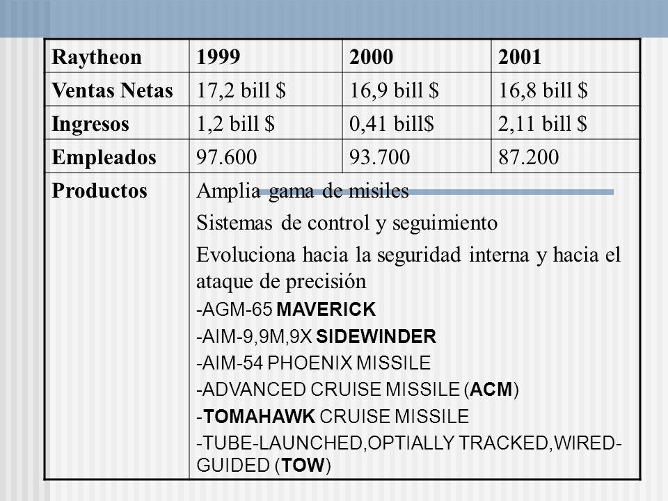 Raytheon199920002001 Ventas Netas17,2 bill $16,9 bill $16,8 bill $ Ingresos1,2 bill $0,41 bill$2,11 bill $ Empleados97.60093.70087.200 ProductosAmplia