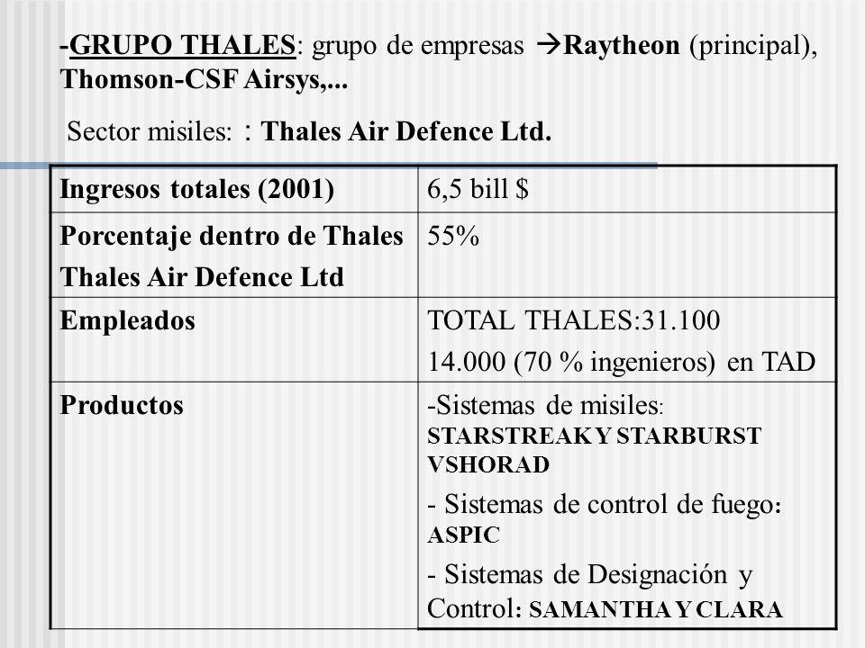 -GRUPO THALES: grupo de empresas Raytheon (principal), Thomson-CSF Airsys,... Sector misiles: : Thales Air Defence Ltd. Ingresos totales (2001)6,5 bil
