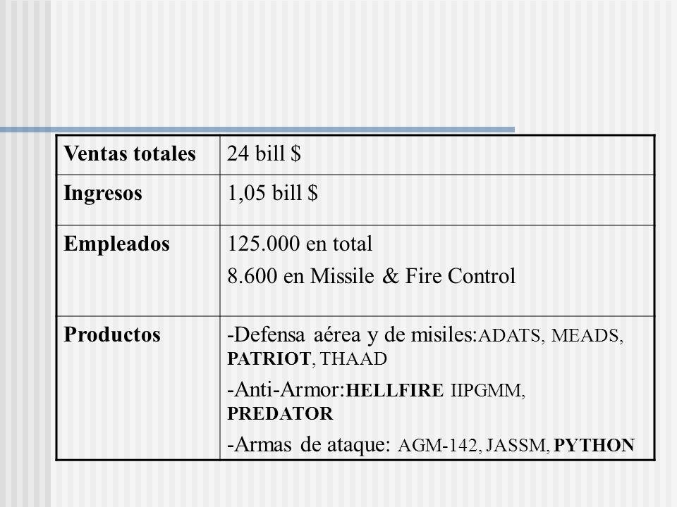 Ventas totales24 bill $ Ingresos1,05 bill $ Empleados125.000 en total 8.600 en Missile & Fire Control Productos-Defensa aérea y de misiles: ADATS, MEA