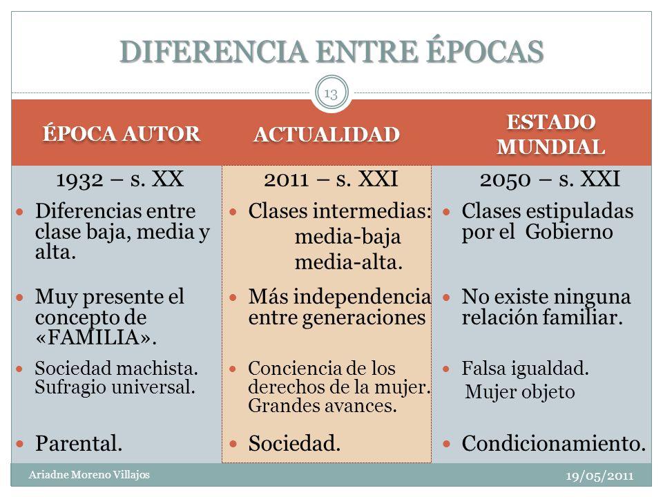 ÉPOCA AUTOR ACTUALIDAD 19/05/2011 Ariadne Moreno Villajos 1932 – s. XX 13 DIFERENCIA ENTRE ÉPOCAS Diferencias entre clase baja, media y alta. Clases i