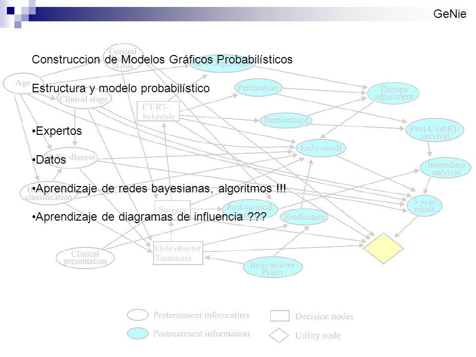 GeNie Construccion de Modelos Gráficos Probabilísticos Estructura y modelo probabilístico Expertos Datos Aprendizaje de redes bayesianas, algoritmos !!.