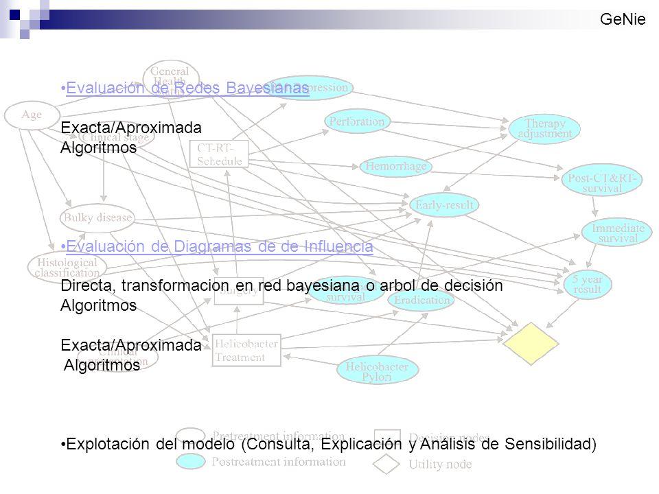 GeNie Evaluación de Redes Bayesianas Exacta/Aproximada Algoritmos Evaluación de Diagramas de de Influencia Directa, transformacion en red bayesiana o arbol de decisión Algoritmos Exacta/Aproximada Algoritmos Explotación del modelo (Consulta, Explicación y Análisis de Sensibilidad)