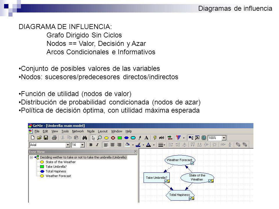 Diagramas de influencia DIAGRAMA DE INFLUENCIA: Grafo Dirigido Sin Ciclos Nodos == Valor, Decisión y Azar Arcos Condicionales e Informativos Conjunto de posibles valores de las variables Nodos: sucesores/predecesores directos/indirectos Función de utilidad (nodos de valor) Distribución de probabilidad condicionada (nodos de azar) Política de decisión óptima, con utilidad máxima esperada