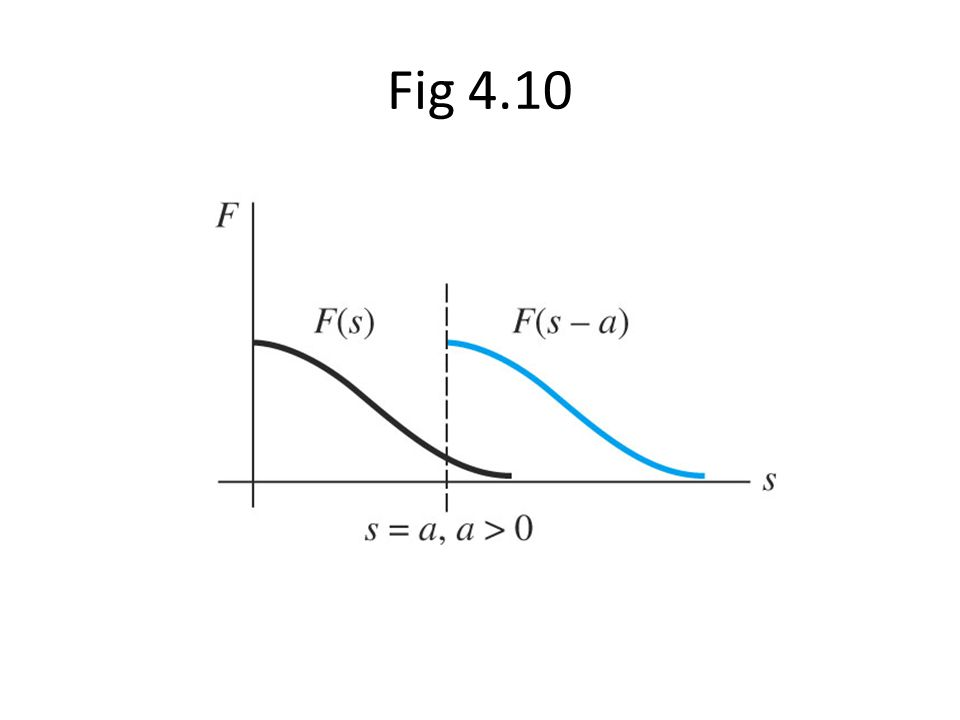 Fig 4.10