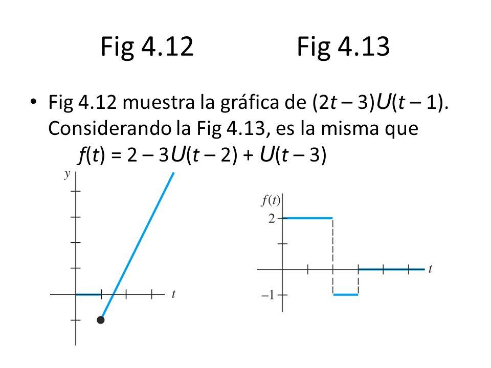 Fig 4.12 muestra la gráfica de (2t – 3) U (t – 1).