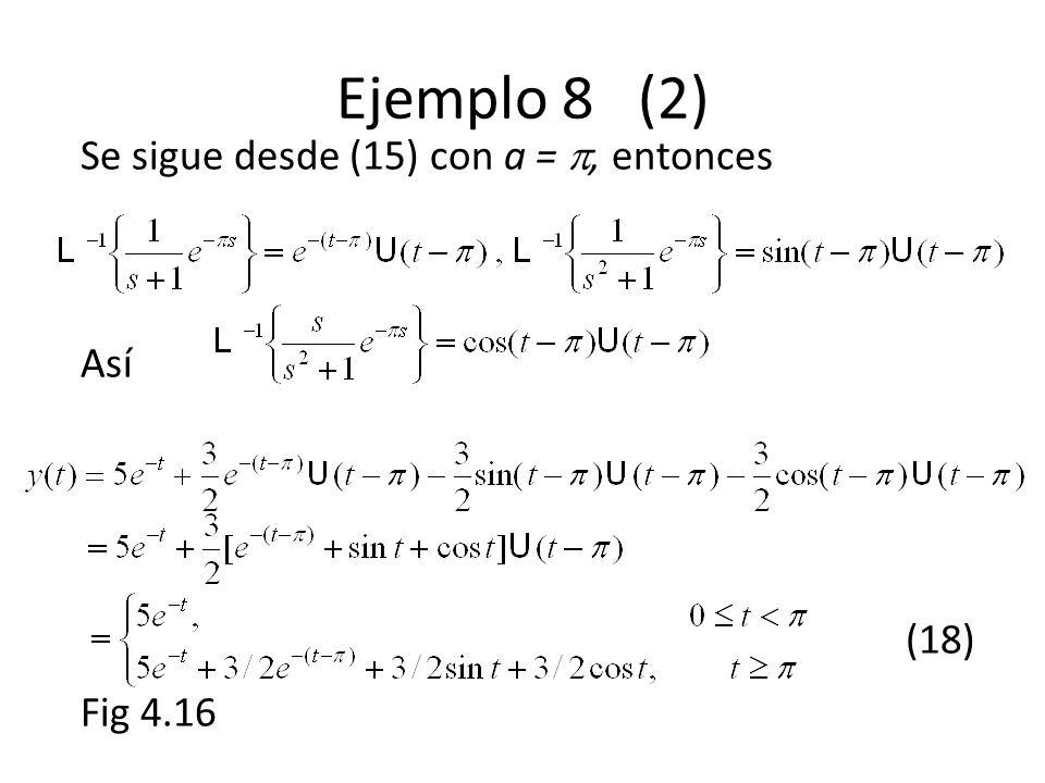 Ejemplo 8 (2) Se sigue desde (15) con a =, entonces Así (18) Fig 4.16