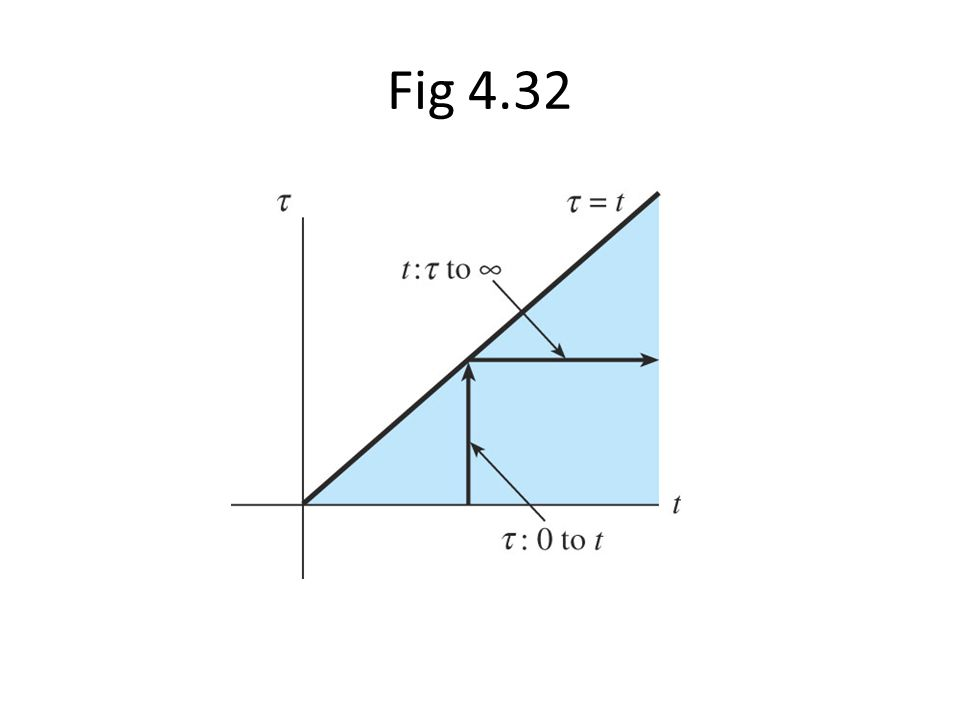 Fig 4.32