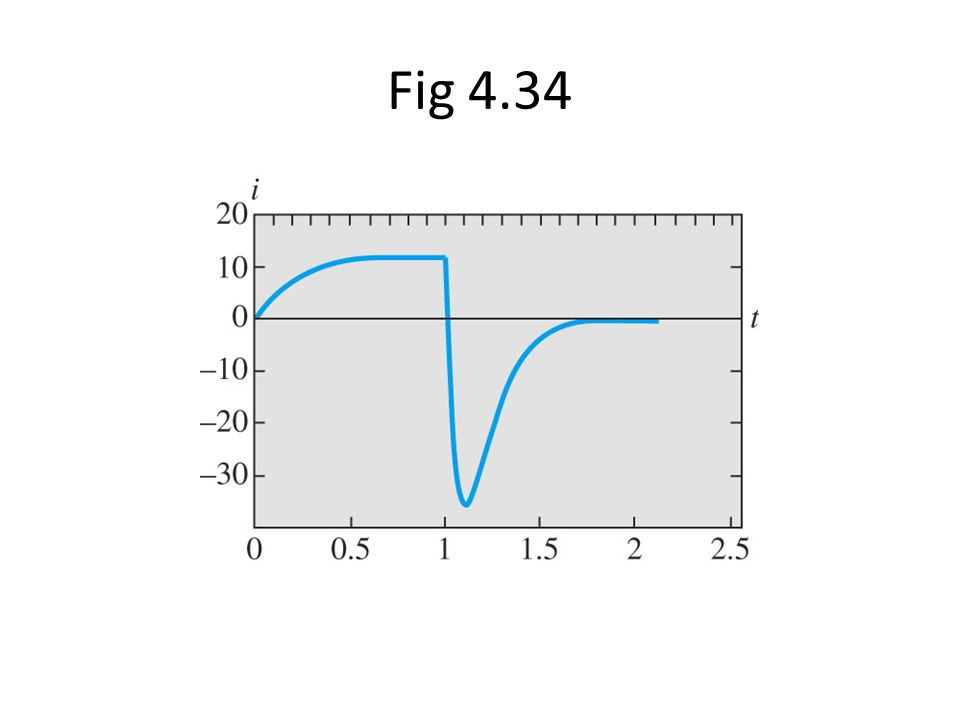 Fig 4.34