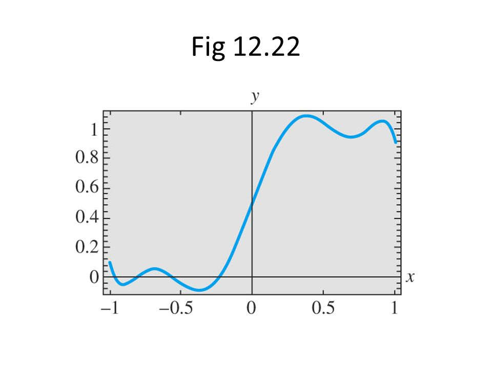 Fig 12.22