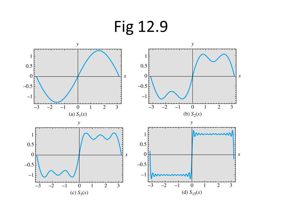 Fig 12.9