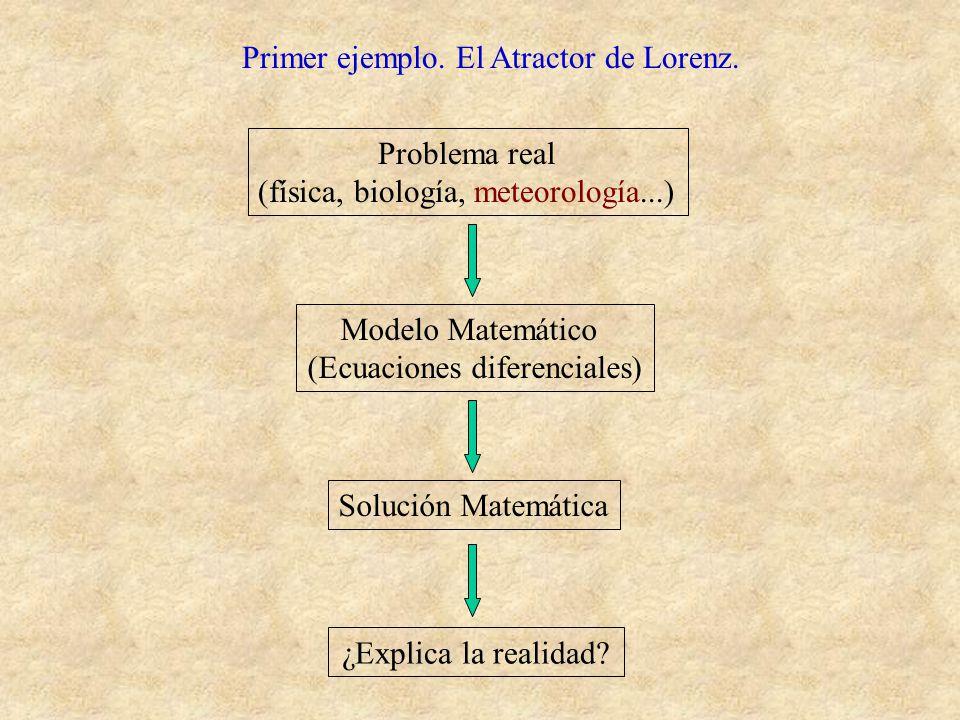 Primer ejemplo. El Atractor de Lorenz. Frío Atmósfera Calor Lámina rectangular