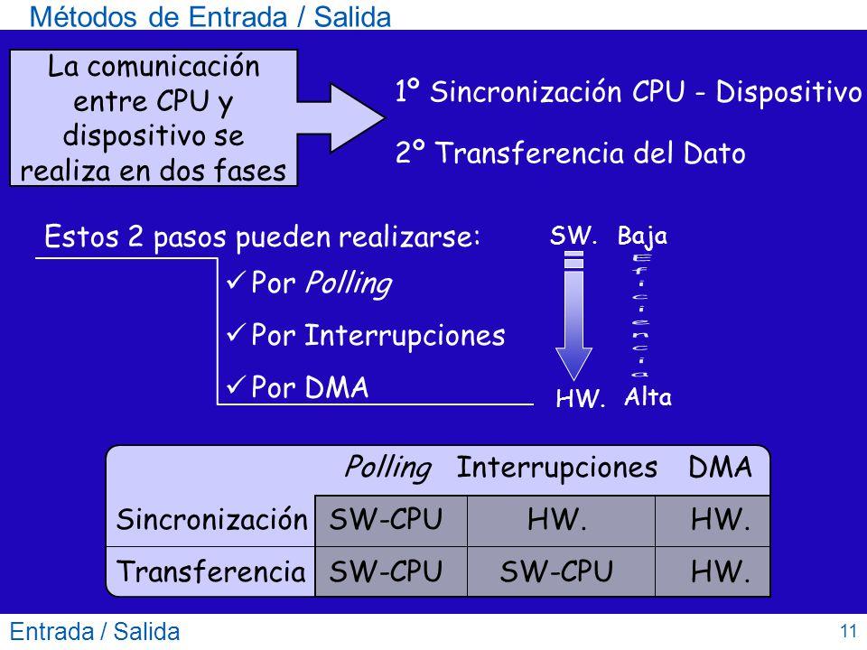 Métodos de Entrada / Salida Entrada / Salida 11 La comunicación entre CPU y dispositivo se realiza en dos fases 1º Sincronización CPU - Dispositivo 2º