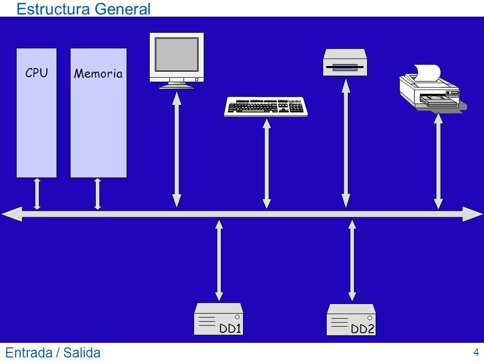 Estructura General Entrada / Salida 5 CPU Memoria DD1DD2 Controlador de vídeo Controlador de Teclado Controlador de Disquete Controlador Impresora Controlador de Discos