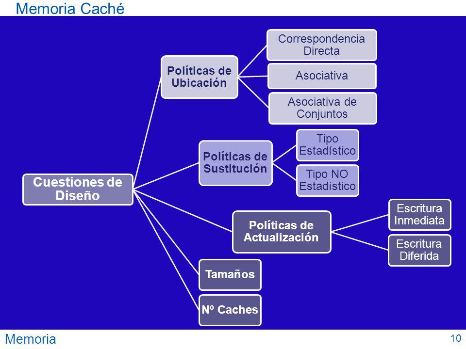 Memoria Memoria Caché Cuestiones de Diseño Políticas de Ubicación Correspondencia Directa Asociativa Asociativa de Conjuntos Políticas de Sustitución
