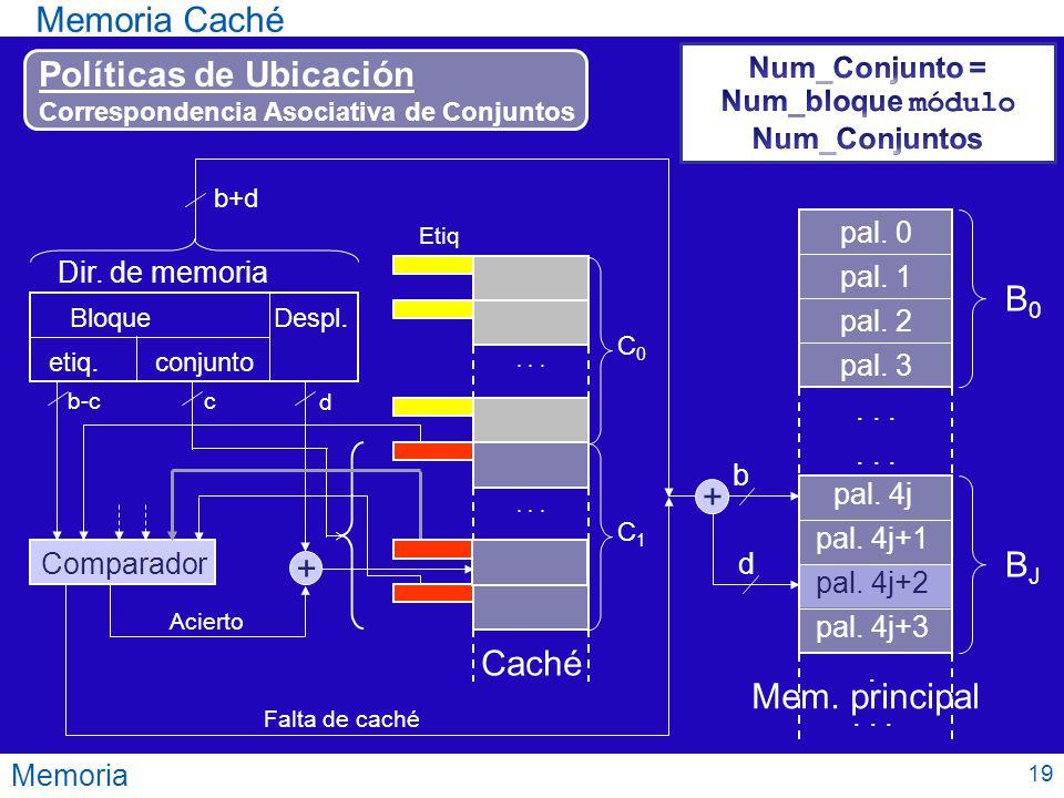 Memoria Memoria Caché Políticas de Ubicación Correspondencia Asociativa de Conjuntos Comparador Falta de caché Acierto b+d Bloque Despl. Dir. de memor